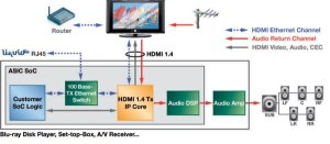 3D, ARC and Ether capable HDMI 14 hardware announced