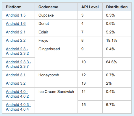 Google Ice Cream Sandwich now accounts for 71 percent of Android user base