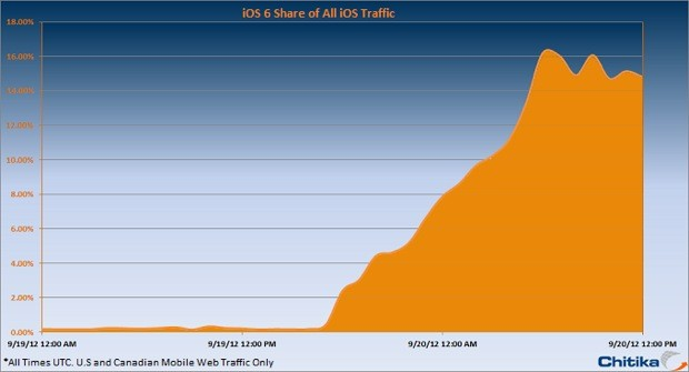 iOS 6 becomes 15 percent of Apple mobile device traffic within 24 hours