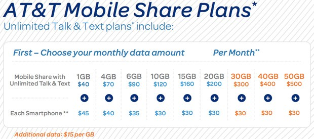 AT&T intros extralarge Mobile Share and pooled data plans with business phones in mind