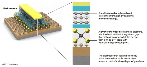 EPFL combines graphene and molybdenite to create highspeed, lowpower flash memory