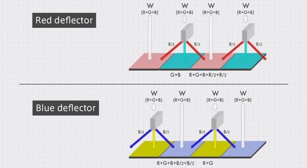 Video explains how Panasonic's color splitter sensor works in microscopic detail