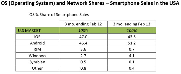 Windows Phone sees big gains at the expense of BlackBerry and Symbian