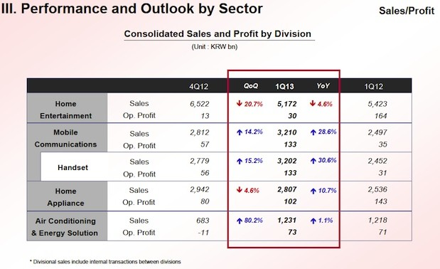 LG Q1 earnings come in lower last year, but mobile business is improved