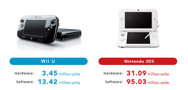 Nintendo announces another testing quarter, sells another 390,000 Wii Us