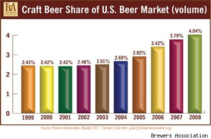 Graph of Craft Beer Share of US Beer Market