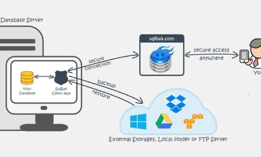 SqlBak Database Backed up
