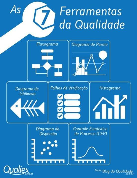 Infográfico 7 ferramentas