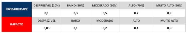 probabilidade-e-impacto