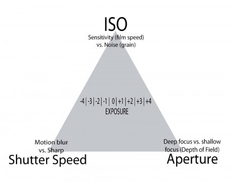 Triángulo de exposición: ISO, Velocidad de obturación y Apertura