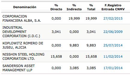 ACX_accionistas_2014