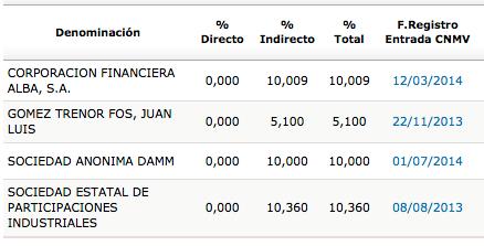 EBRO_accionistas_2014