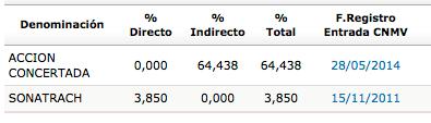 GAS_accionistas_2014
