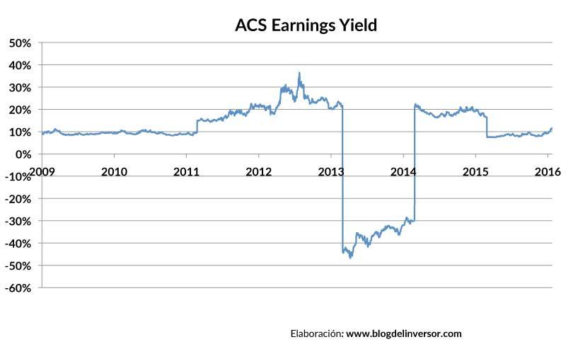 ACS_earningsyield_01