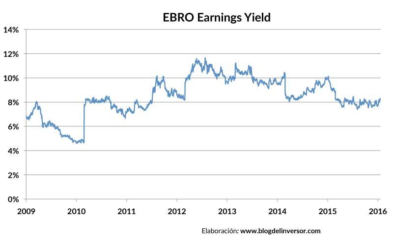 EBRO_earningsyield_01
