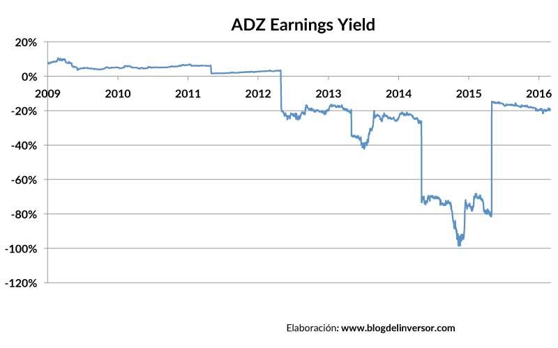 ADZ_earningsyield_01