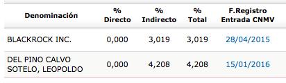 FER_accionistas_2015