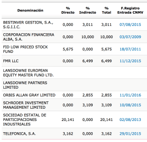 IDR_accionistas_2015