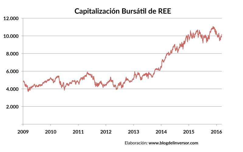REE_capitalizacion_01