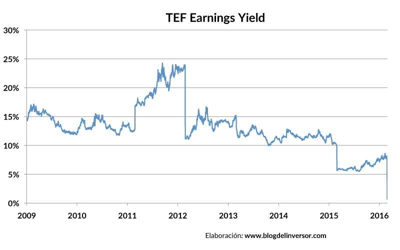 TEF_earningsyield_01