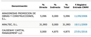 TRE_accionistas_2015