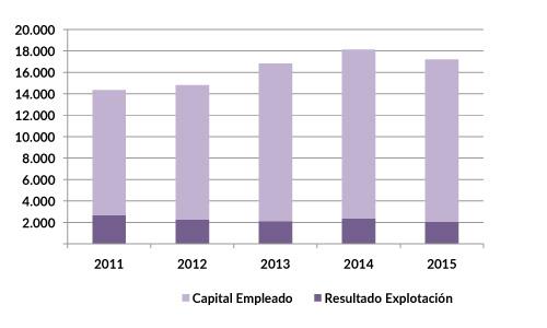 CMI_eficiencia_2015