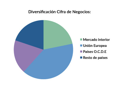 FDR_diversificacion_2015