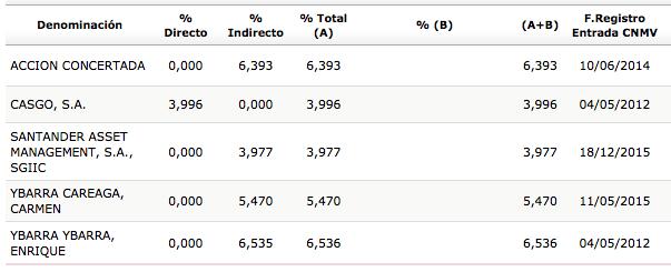 VOC_accionistas_2015