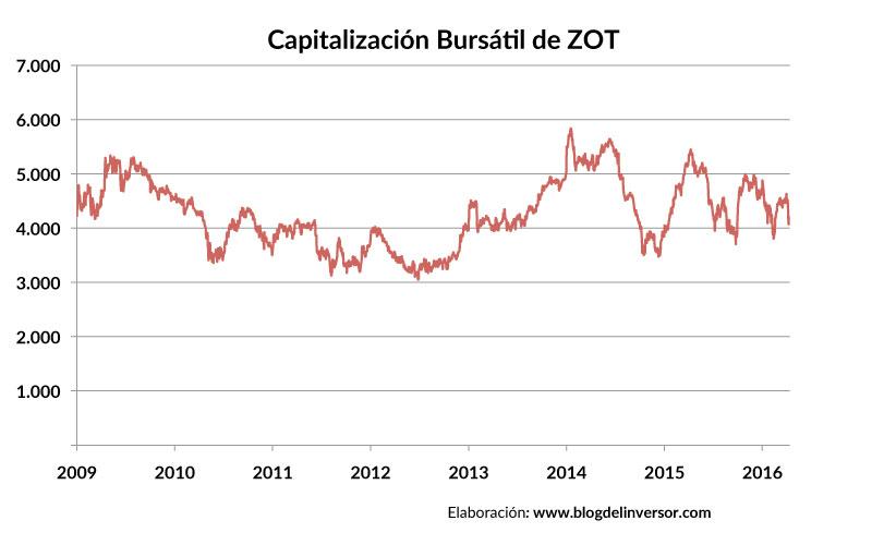 ZOT_capitalizacion_01