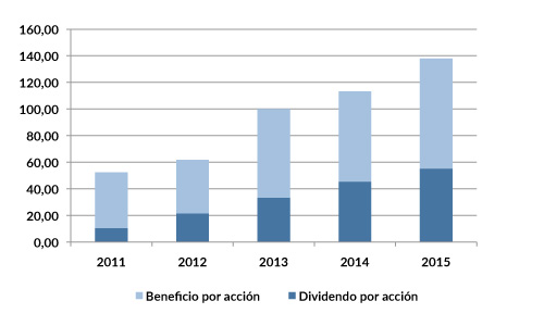EZJ_dividendos_2015