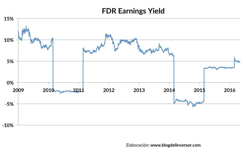 FDR_earningsyield_01