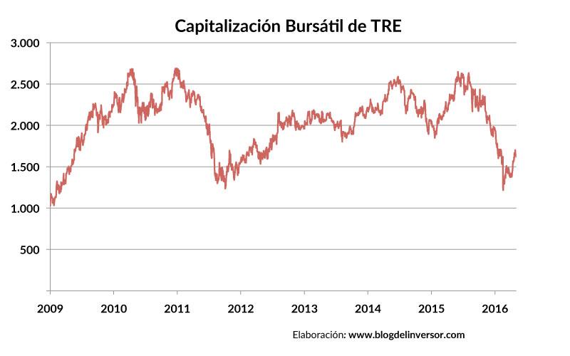 TRE_capitalizacion_01