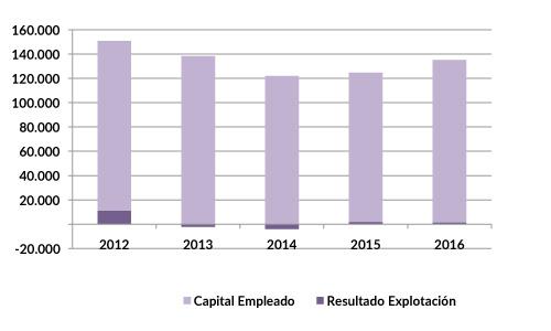 VOD_eficiencia_2015