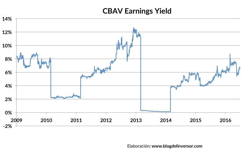 CBAV_earningsyield_01