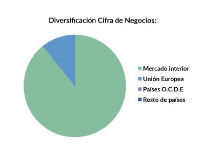 FRS_diversificacion_2015