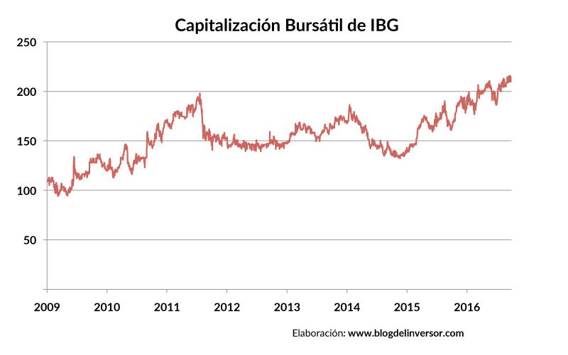 IBG_capitalizacion_01