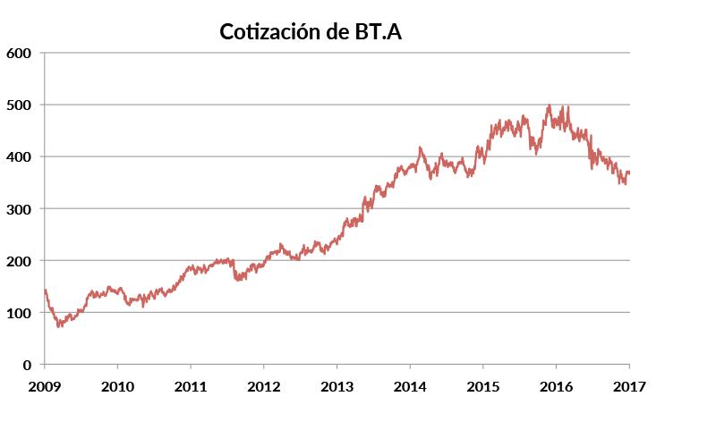 bt-a_capitalizacion_01