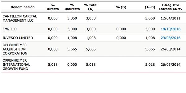 psg_accionistas_2015