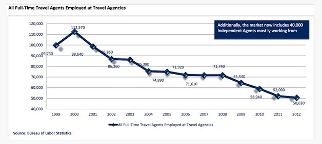 Agentes de viajes empleados en Estados Unidos