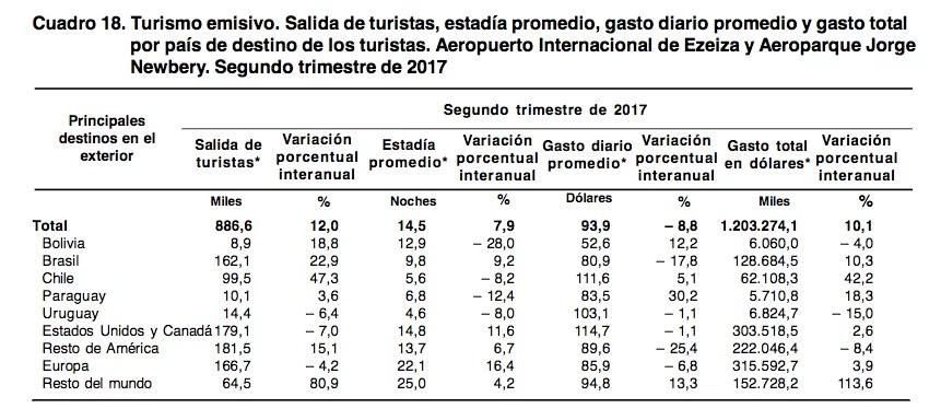 Resto del Mundo: turismo emisivo argentino, segundo trimestre 2017
