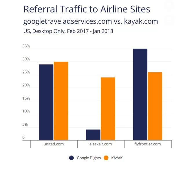 Google Flights muerde en el negocio de los metabuscadores