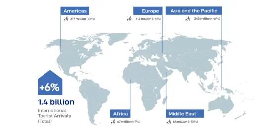 Turismo internacional 2018: 1400 millones de viajes
