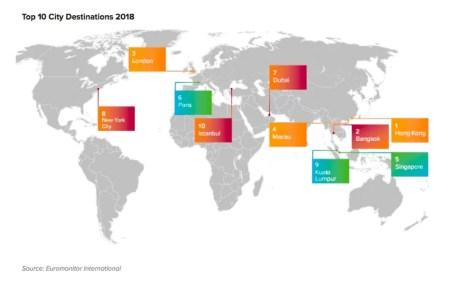 10 ciudades más visitadas, 2019