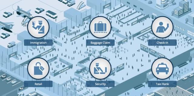 Aeropuertos y sistemas de gestión