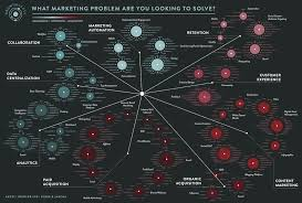 Infographie du Marketing Digital