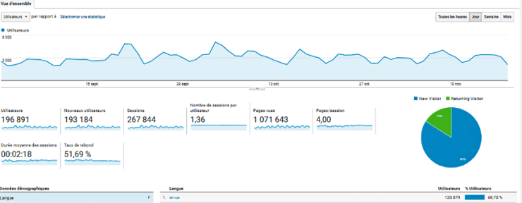 Capture analytics - Pourquoi utiliser Google Analytics, Adwords, Trends..