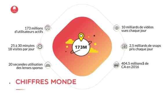 chiffres snapchat - Utiliser Snapchat en entreprise ?