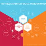 3elementsofDigitalTransformation 2 e1519299050928 - Zoom sur le métier de Chief Digital Officer