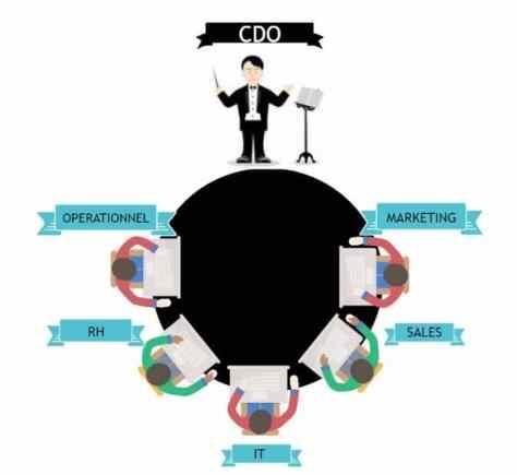 cdo2 - Zoom sur le métier de Chief Digital Officer