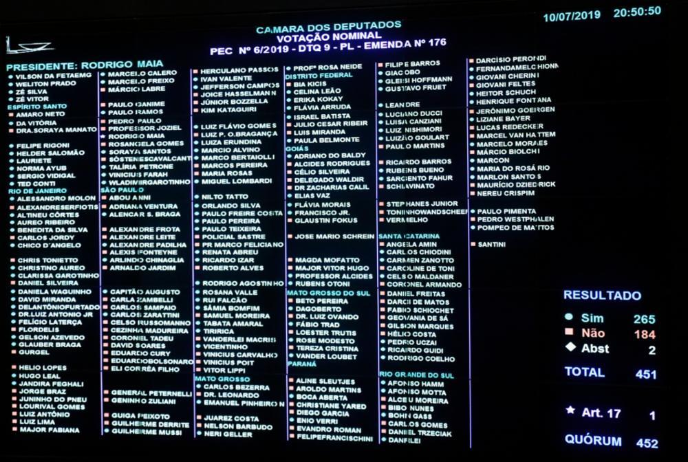Veja como votaram os deputados federais paraibanos na Reforma da Previdência